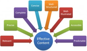 The art of Content Writing – Part II (Technical Aspects)