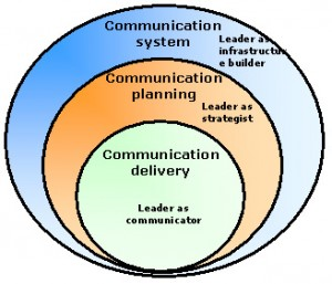 integrated_communication