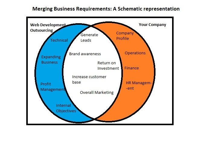 Merging business requirements