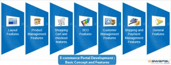E-commerce-Portal-Development-Basic-Concept-and-Features image