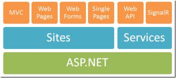 One-ASP.Net-Platform